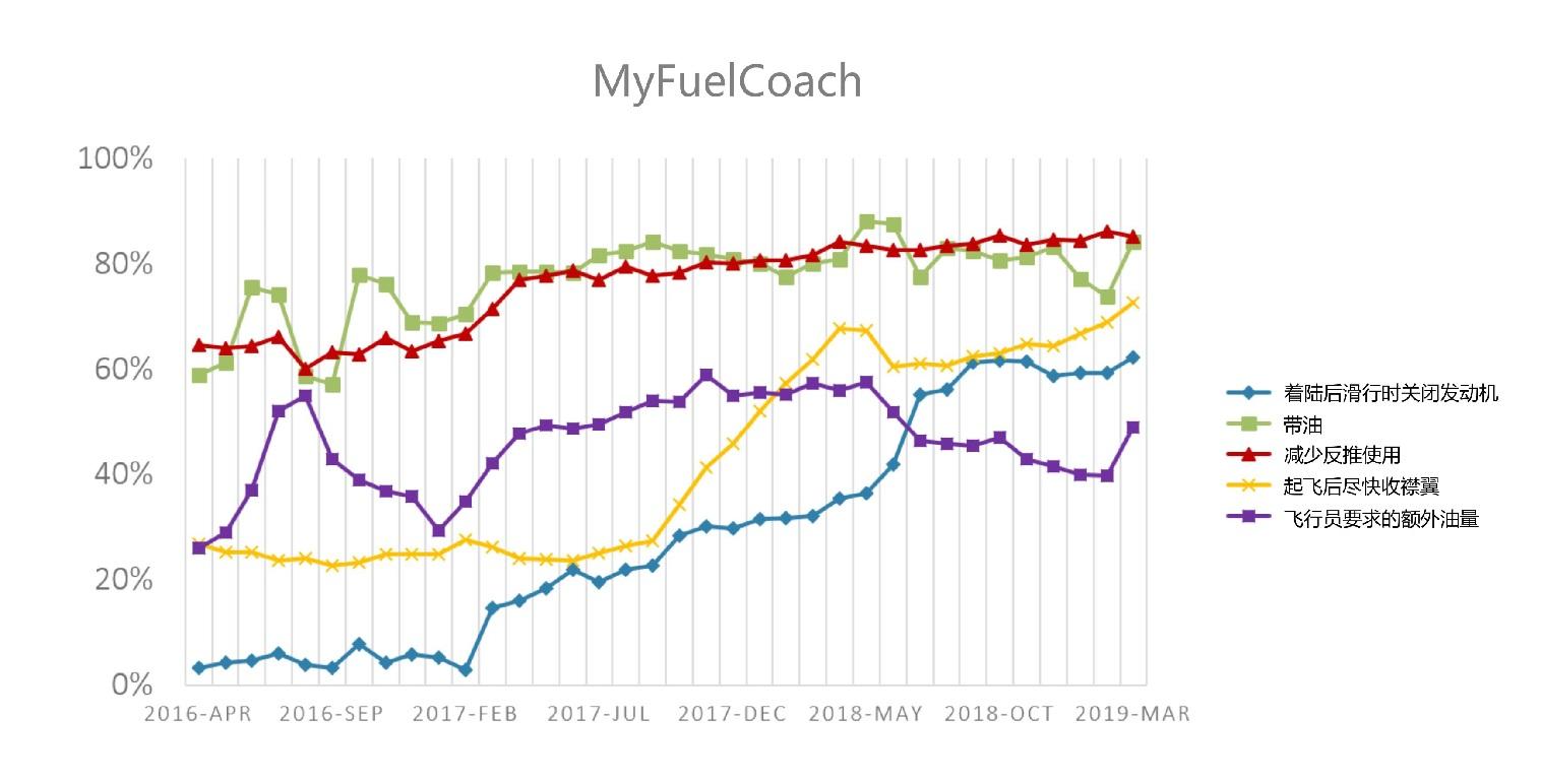 MyFuelCoach节油措施数据图