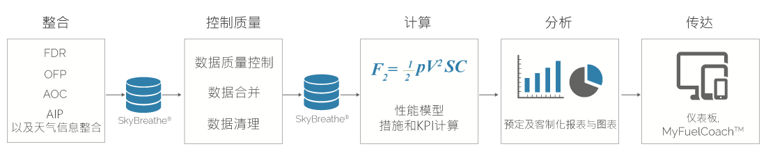 SkyBreathe implementation graph